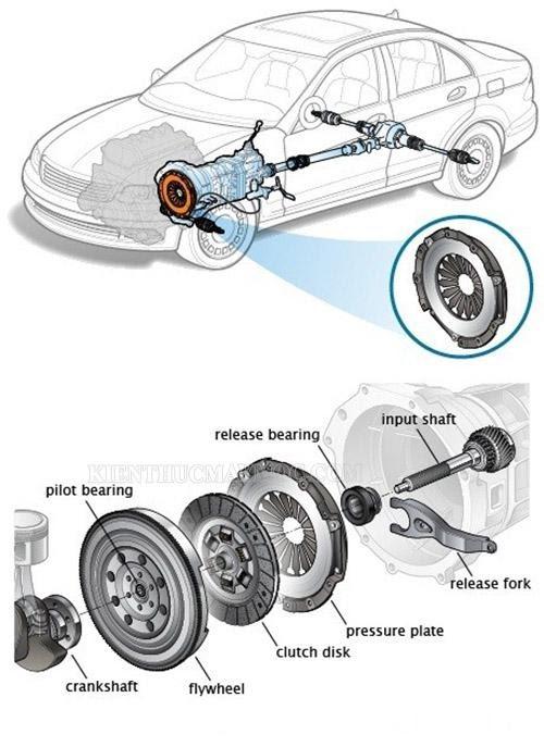 Bộ ly hợp một phần trong hệ thống truyền động của ô tô
