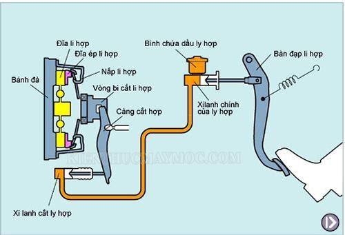 Xy lanh cắt ly hợp trong cấu tạo bộ ly hợp