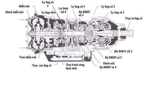 Cấu tạo hộp số chủ động của xe máy