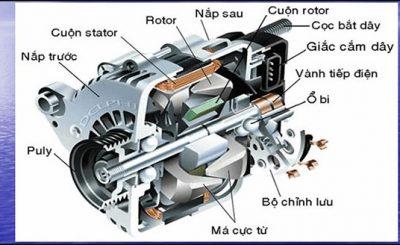 cấu tạo và nguyên lý máy phát điện xoay chiều 1 pha