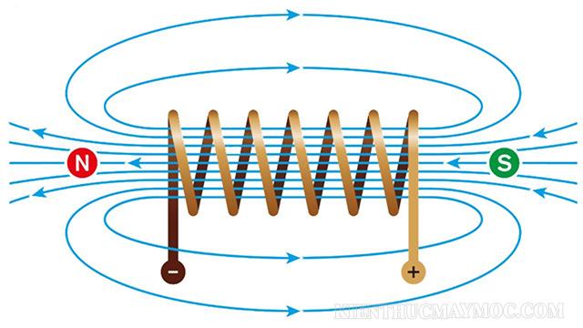 Cách tính năng lượng từ trường của cuộn dây tự cảm