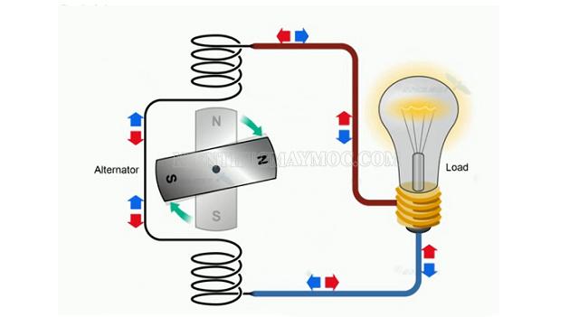 Có 2 cách tạo ra dòng điện AC đơn giản