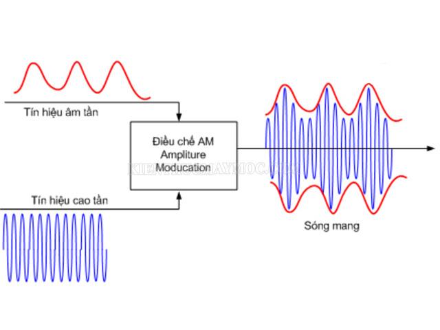 biến điệu sóng điện từ là gì