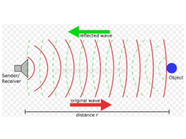 lan truyền sóng điện từ