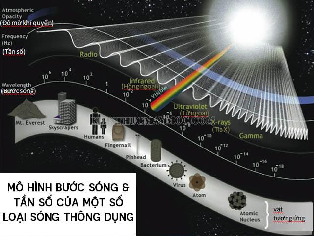bước sóng và tần số của sóng điện từ